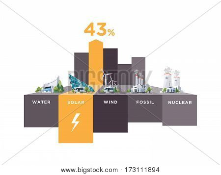 Vector illustration infographic of solar water fossil wind nuclear power plants. Electricity generation type usage percentage. Different types of factories table graph. Renewable and pollution electricity resource.