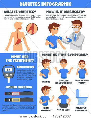 Illnesses diabetes infographic poster with cartoon doctor and sick boy characters and images representing various symptoms vector illustration