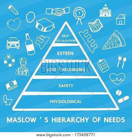Maslow's Hierarchy of needs vector cartoon design .