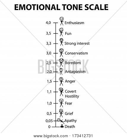 Emotional Tone Scale. Smilies men. Infographics. Emoticons Vector illustration on isolated background.