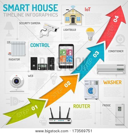 Smart House and internet of things infographics with flat Icons Set such as smartphone controls security camera, coffee maker, radiator, conditioner and router. vector illustration