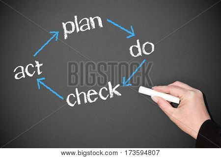 plan do check act - pdca cycle