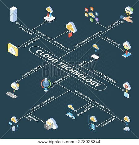 Cloud Technology Isometric Flowchart With Data Center Storage Of Personal Information And Media File