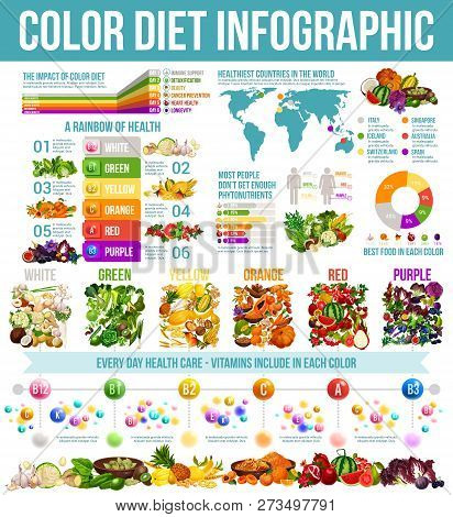 Rainbow Diet And Healthy Food Nutrition Infographic. Vector Diagrams And Charts Of Color Diet On Wor