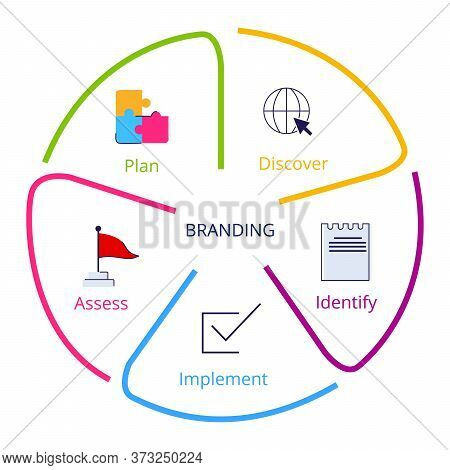 Branding Process Discover Identify Implement Assess Plan In Diagram Flat Style.
