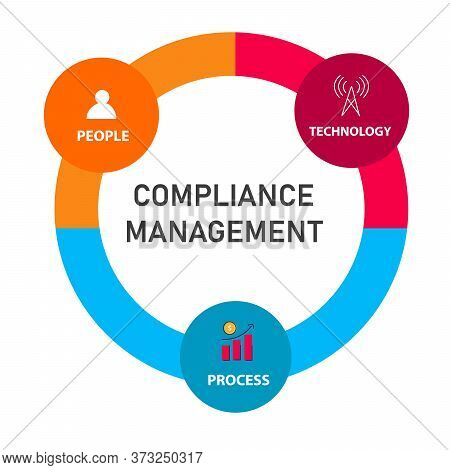 Compliance Management Elements Technology Process People In Circle Diagram Modern Flat Style .