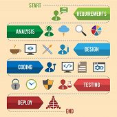 Software development workflow process coding testing analysis graphic vector illustration poster