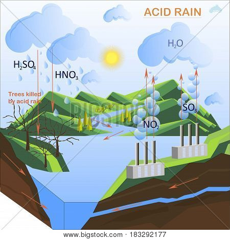 Scheme of the Acid rain, flats design vector illustration