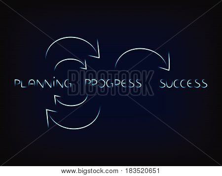 Planning And Progress Multiple Times Until Success