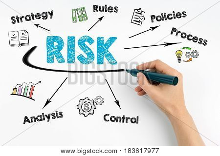 Risk management concept. Hand with marker writing.