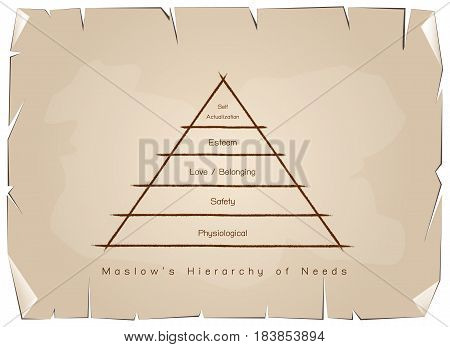 Social and Psychological Concepts Illustration of Maslow Pyramid Chart with Five Levels Hierarchy of Needs in Human Motivation on Old Antique Vintage Grunge Paper Texture Background.