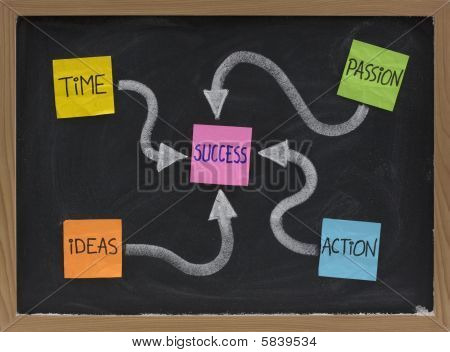 Time, Ideas, Action, Passion - Success Ingredients