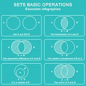 Sets theory basic operations. Vector education info graphic poster