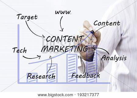 Businessman hand drawing Content Marketing concept. business concept