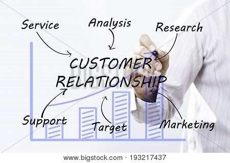 Businessman hand drawing customer relationship concept. business