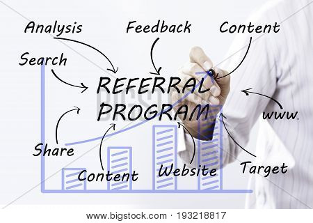 Businessman hand drawing REFERRAL PROGRAM concept. business