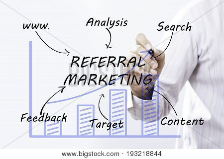 Businessman hand drawing Referral Marketing concept. business