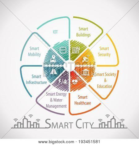 Smart City Smart Living Concept Wheel Infographic