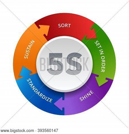 5s Workplace Organization - Sort, Set In Order, Shine, Standardize And Sustain - Work Space Organizi