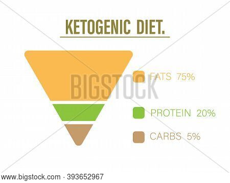 Ketogenic Diet Food Pyramid To Show Proportion 75% Healthy Fat, 20% Protein And 5% Carbohydrate, Ket