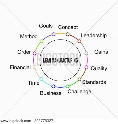 Diagram Of Lean Manufacturing With Keywords. Eps 10 - Isolated On White Background