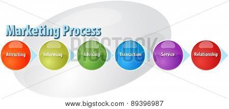 business strategy concept infographic diagram illustration of marketing sales process vector