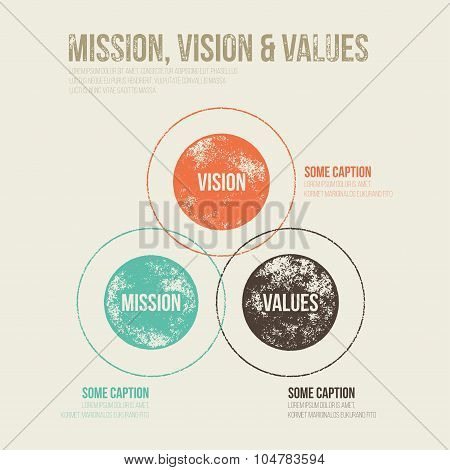 Grunge Dirty Mission Vision and Values Diagram Schema Infographic - Vector Illustration poster
