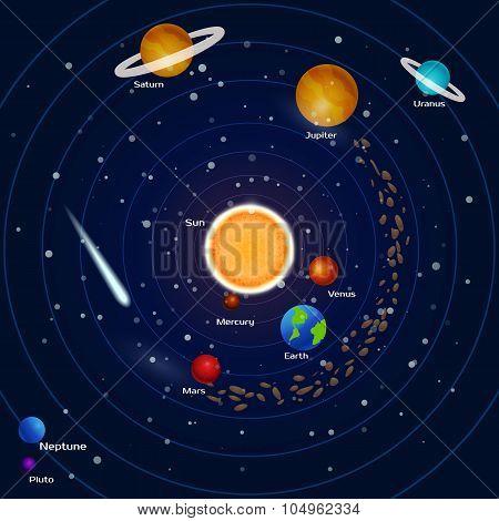 poster of Planets of the solar system: pluto, neptune, mercury, mars, venus, jupiter, uranium, earth, saturn, meteorites and asteroids. Space background. Vector illustration.