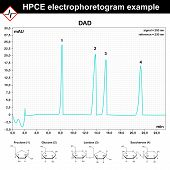 HPCE - high performance capillary electrophoresis electrophoretogram example, 2d scientific vector, eps 8 poster