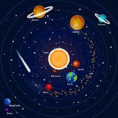 Planets of the solar system: pluto, neptune, mercury, mars, venus, jupiter, uranium, earth, saturn, meteorites and asteroids. Space background. Vector illustration. poster