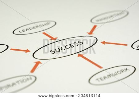 Success business chart printed on white paper.