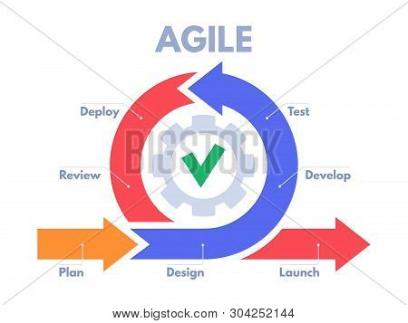 Agile Development Process Infographic. Software Developers Sprints, Product Management And Scrum Spr