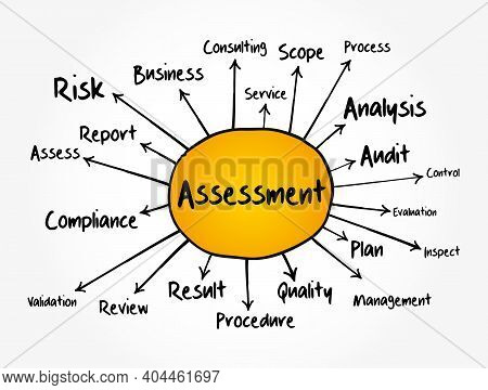 Assessment Mind Map Flowchart, Business Concept For Presentations And Reports