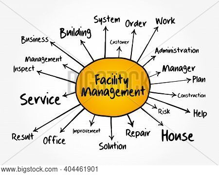 Facility Management Mind Map, Business Concept For Presentations And Reports
