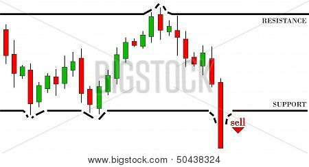 Candlestick graph for bearish trend. Break the support level. poster