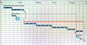 Close up shot of a detailed Gantt Chart that illustrates a project showing Tasks poster