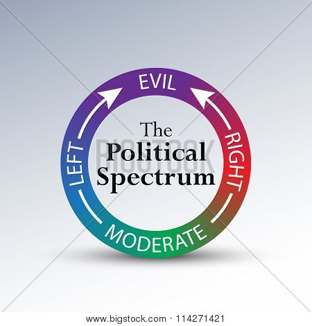 The Political Spectrum Diagram