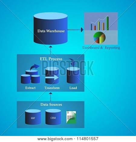 Vector Illustration Of Data Warehouse Architecture, Concept Of Data Migration From Different Sources
