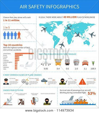 Air safety infographic vector illustration. Template with map, icons, charts and elements for web design. Airplane crash, aviophobia, terror attack, pilot mistake, weather. Landing on water. poster