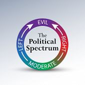 """A humorous diagram depicting political leanings of conservative and liberal beginning with an open-minded moderate view and coming full circle toward the """"Evil"""" spectrum. poster"""