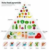 Healthy eating concept. Keto food pyramide. Fruits, berries, oils, nuts, seeds, meat, eggs, dairy. For website construction, mobile applications, banners, corporate brochures, book covers, layouts poster