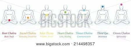 Chakras - seven colored main chakras and their names and meanings - meditating man in sitting yoga meditation. Isolated vector illustration on white background. poster