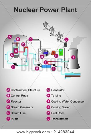 Nuclear engineering is the branch of engineering concerned with the application of the breakdown (fission) as well as the fusion of atomic nuclei and/or the application of other sub-atomic physics. Illustration vector.