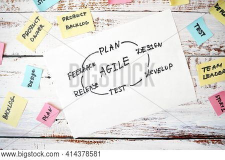Software Scrum Agile Circle In Board With Paper Task