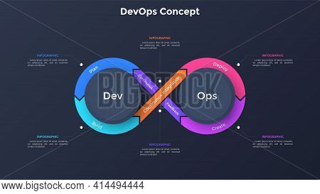 Infinity Symbol Diagram. Concept Of 6 Stages Of Devops Cycle, Software Development And Information T