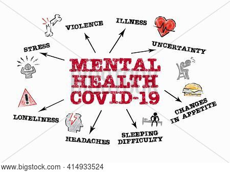 Mental Health Covid-19. Stress, Violence, Illness And Loneliness Concept. Chart With Keywords And Ic