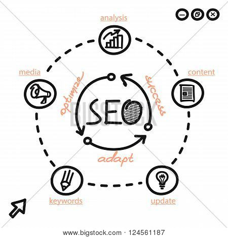 Seo concept optimize adapt and success. Order of chart search engine optimization media content. Web page handwritten circular process of optimizing the success adapting. Vector illustration