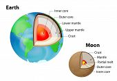 Earth and Moon. internal structure isolated on white. Crust upper mantle lower mantle outer core and inner core. Layered Earth poster