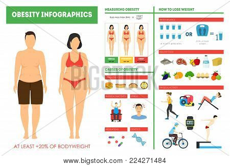 Cartoon Obesity Weight Loss Infographics Card Poster Fitness, Health and Diet Concept Flat Design Style . Vector illustration
