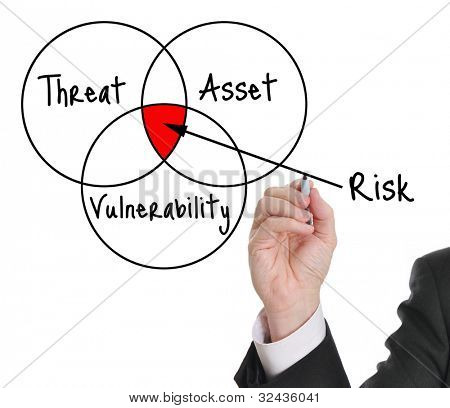 Male executive drawing a risk assessment diagram